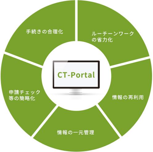 CT-Portalとは