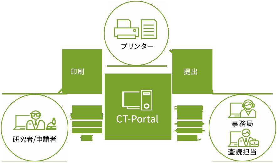CT-Portalの特徴